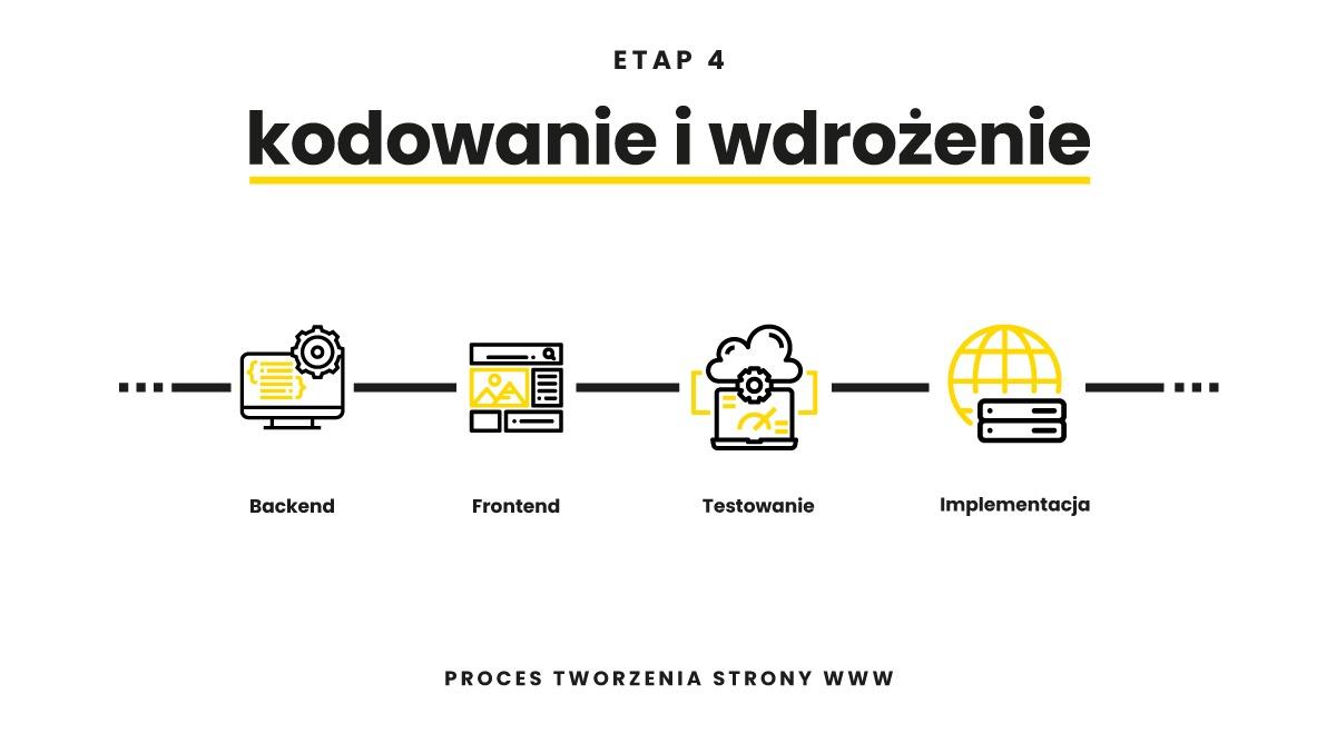 Tworzenie strony www kodowanie i wdrożenie