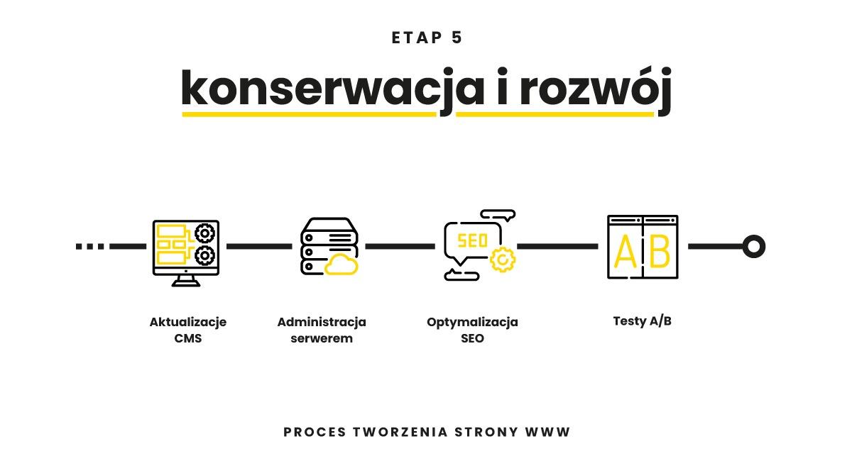 Tworzenie strony www konserwacja i rozwój